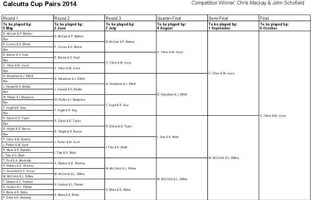 KO Chart Calcutta Cup Pairs 2014_1